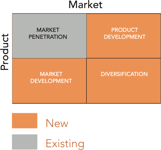 Deal Flow matrix development